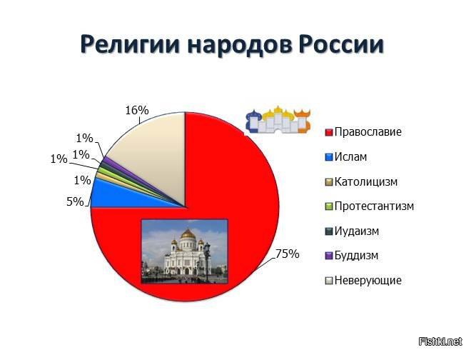 Религии в россии сообщение